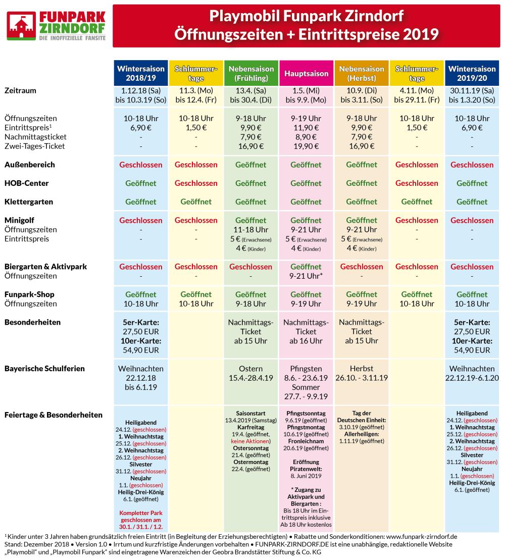 Die Tabelle zeigt die Playmobil Funpark Öffnungszeiten 2019 sowie die Eintrittspreise (Stand: Dezember 2018 / Irrtum und Änderungen vorbehalten)