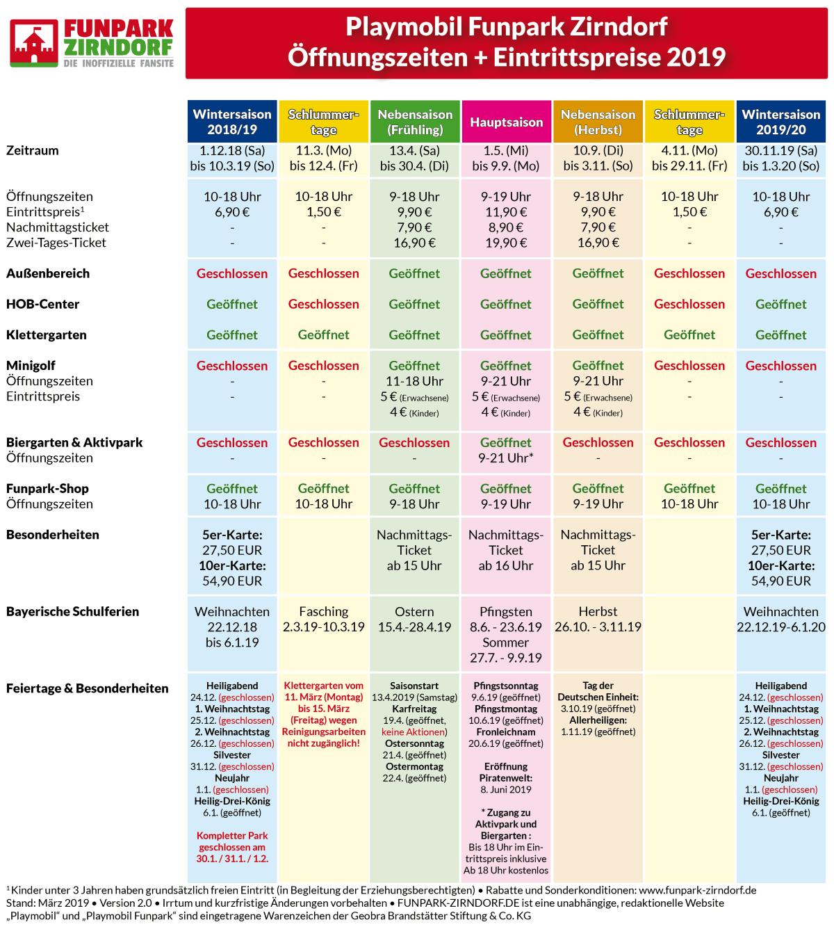 Die Tabelle zeigt die Playmobil Funpark Öffnungszeiten 2019 sowie die Eintrittspreise (Stand: März 2019 / Irrtum und Änderungen vorbehalten)